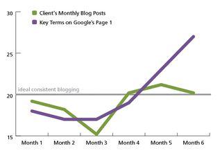 Blogging-Results-02